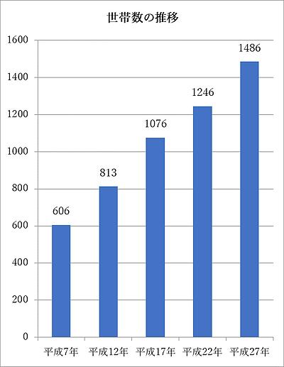 世帯数の推移.png