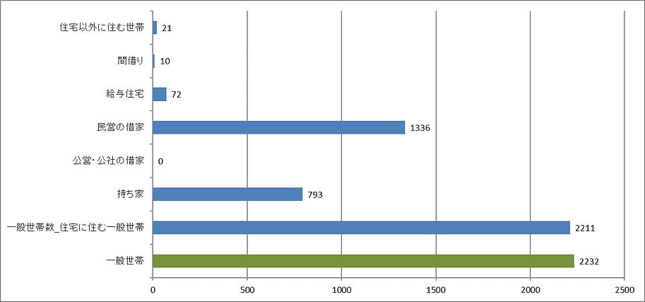 種類別世帯数.png
