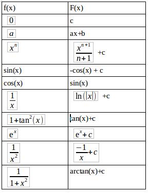primitives et intégrales | selection-math