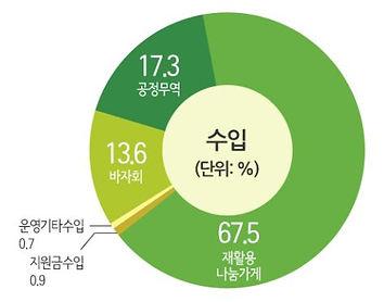 수입_2020.JPG
