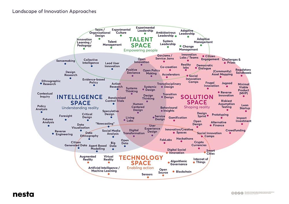 Nesta Innovation Landscape