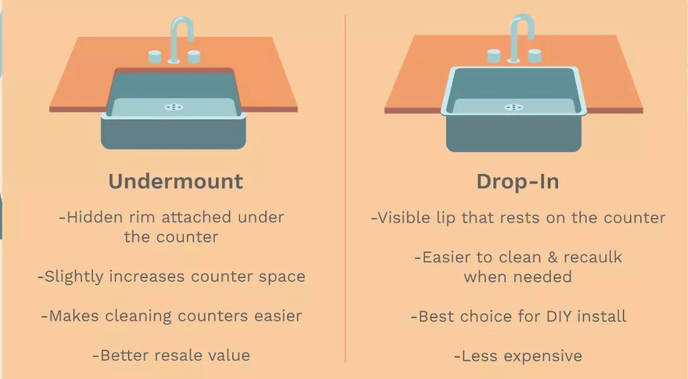 Undermount vs drop-in sink. bathroom designing tips. lakkad works