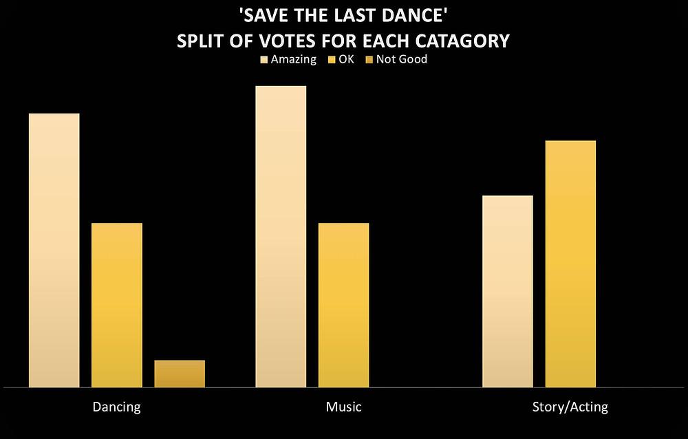 save the last dance best street dance film votes