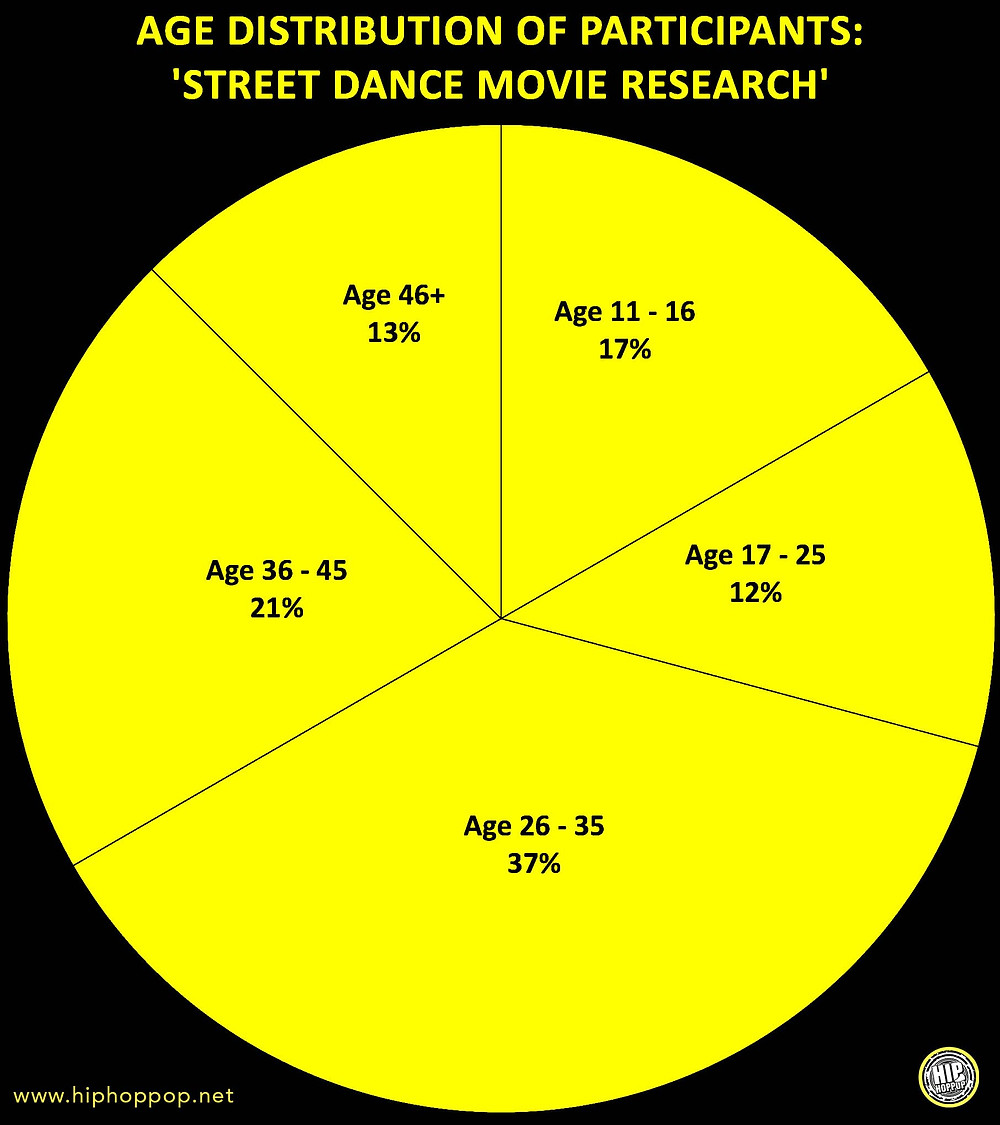 age distribution of survey best street dance films
