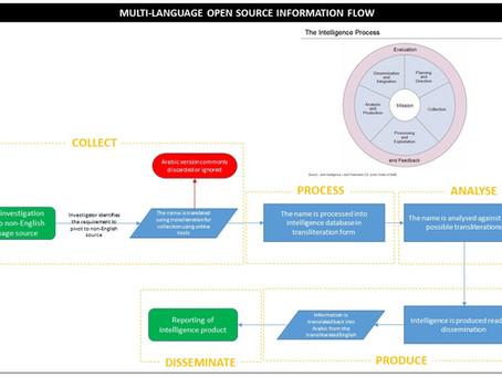The Transliteration Problem in OSINT