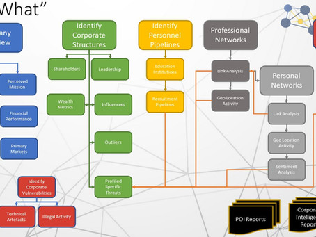 Corporate Profiling - Advanced LinkedIn searching & more