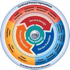 itil-wheel.jpg