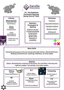 Curriculum Overview - Y5 Spring Term 2 2