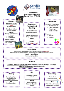Curriculum Overview - Y1 Spring Term 2 2