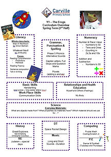 Curriculum Overview - Y1 Spring 1 2020.J