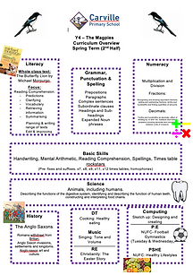 Curriculum Overview - Y4 Spring Term 2 2
