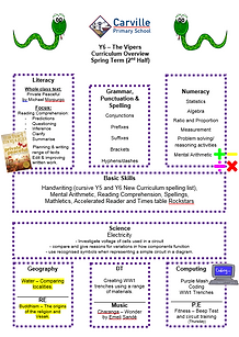 Curriculum Overview - Y6 Spring term 2 2