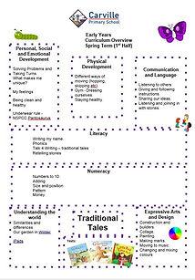 Curriculum Overview - EYFS Spring 1 2020