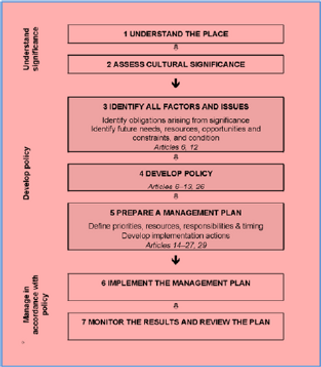 Burra_Charter_diagram.png