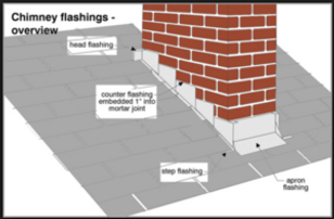 Flashings-Diagram-768x505-300x197.png