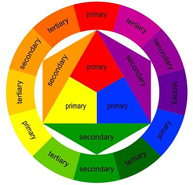 Colour wheel with labels
