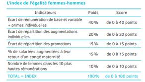 Muriel Pénicaud et Marlène Schiappa lancent l'index de l'égalité femmes-hommes
