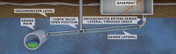 backflow plumbing services oc.jpg