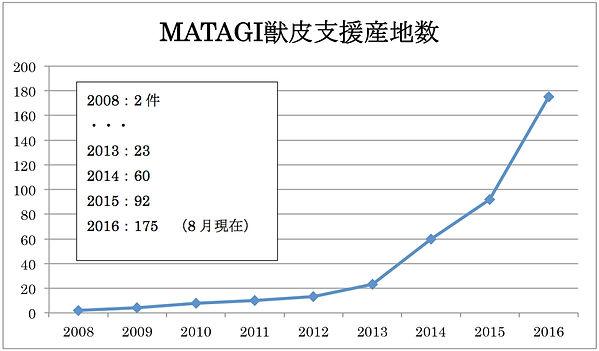 山口産業株式会社 革 MATAGI獣皮支援産地数