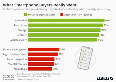 What Smartphone Buyers really want.jpg