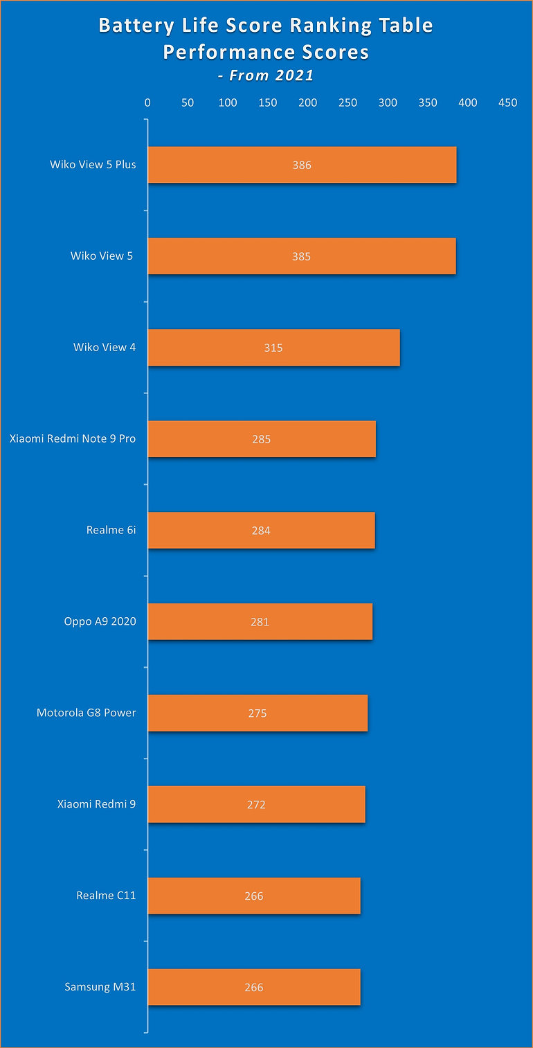 Battery Life Score Top 10 Ranking Table