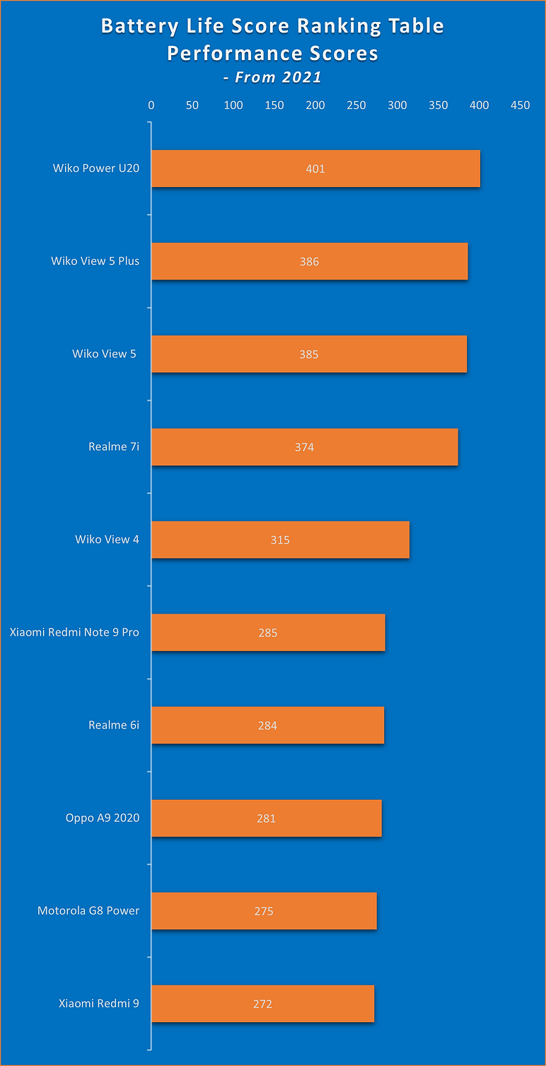 Battery Life Score Ranking Table - Top 1
