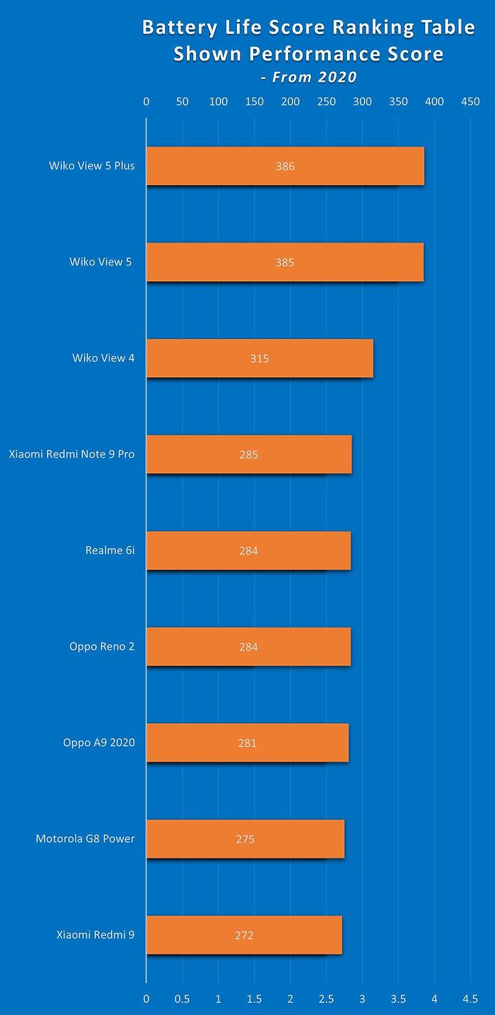 Performance Score Ranking Table Nov 2020
