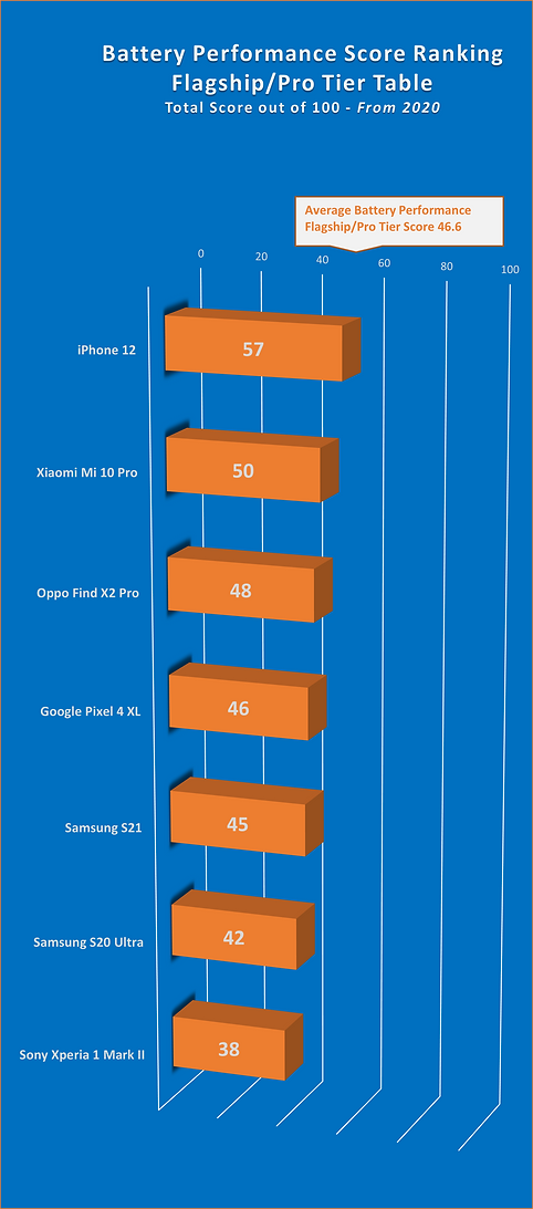 Battery Performance Score Ranking - Flagship - Jul 2021.png