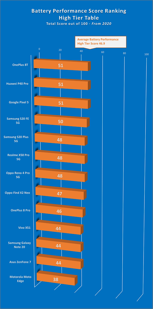 Battery Performance Score Ranking - High - Jul 2021.png