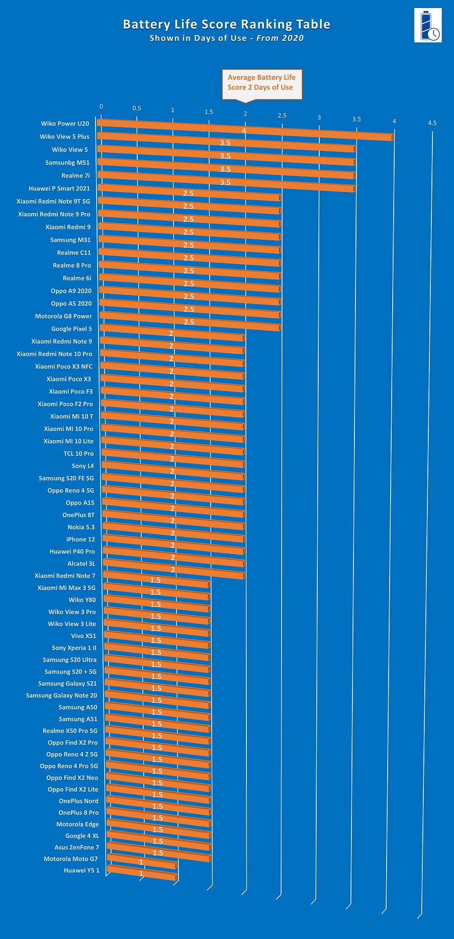 Battery Life Score Graph - Jul 2021.png