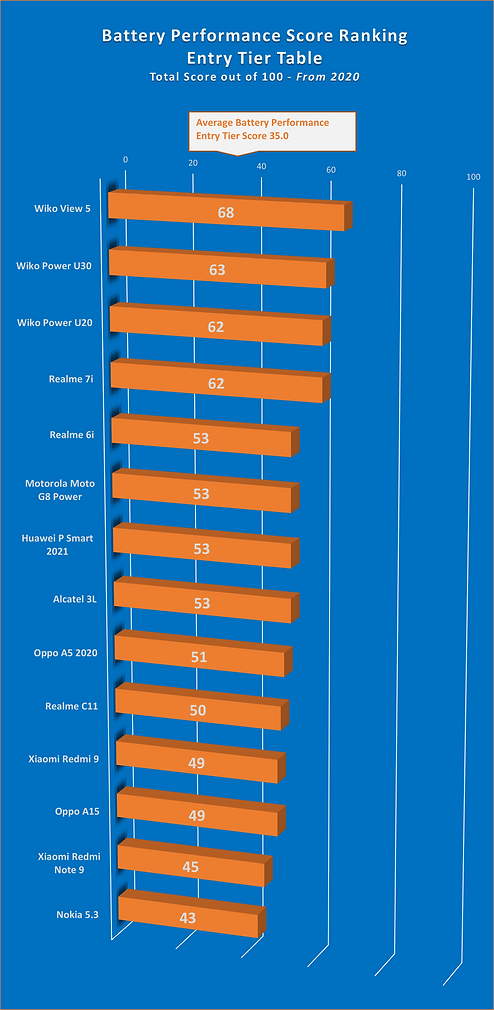 New - Battery Performance Score Entry Tier Graph.png