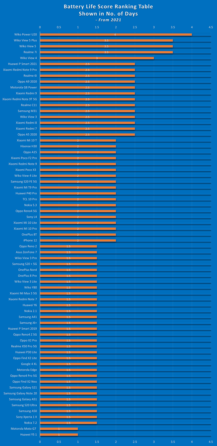 Battery Life Score Ranking Table - Shown