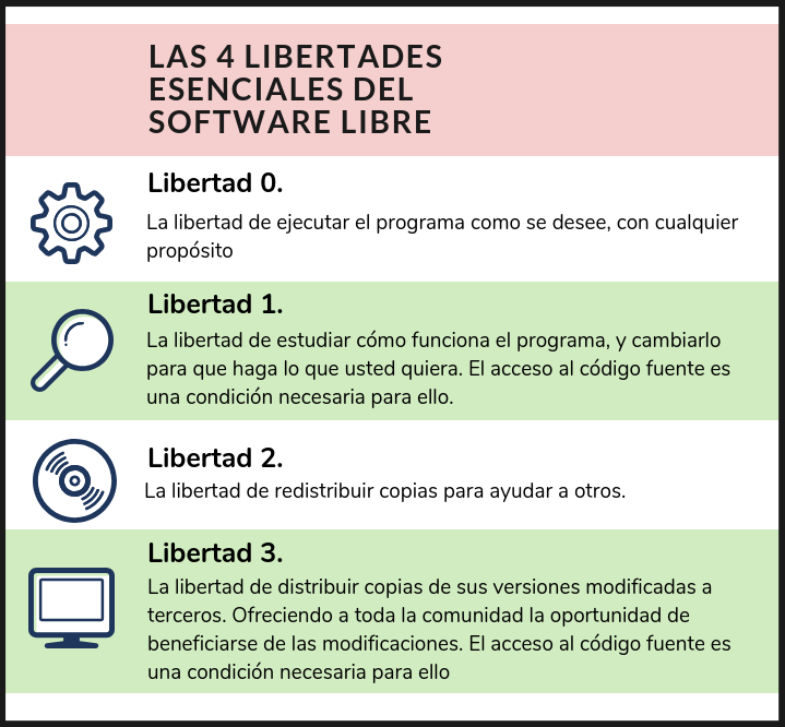 Las 4 libertades esenciales del software libre