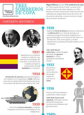 Tres_sombreros_de_copa_-_Contexto_histór