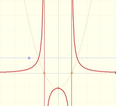 Ejemplo de singularidades en una función. (fuente: matemáticasvisuales.com)