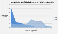 Motorischer Auffälligkeitskoeffizien