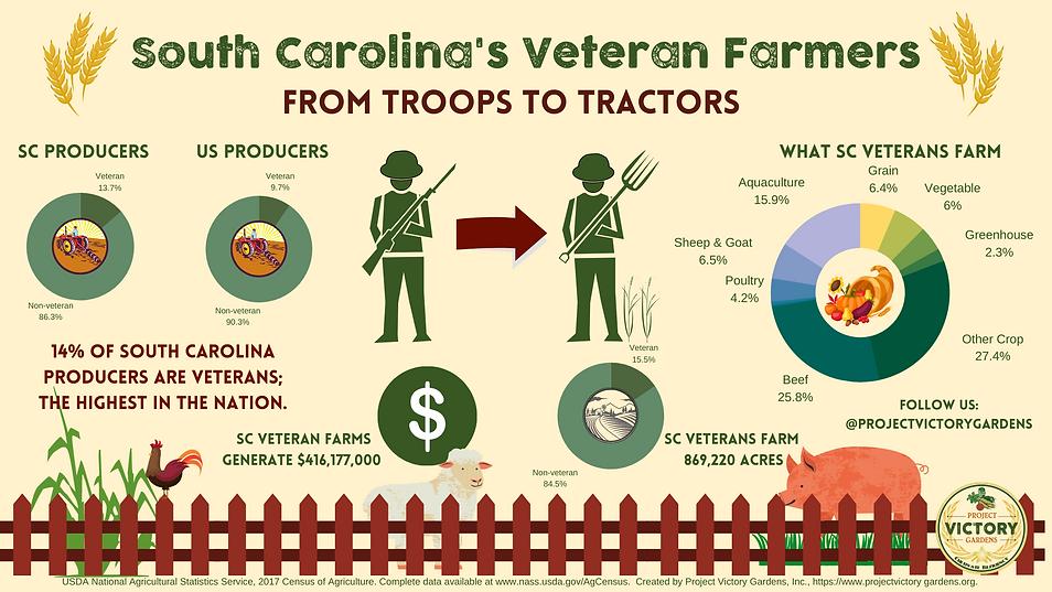 SC Veteran Farmers