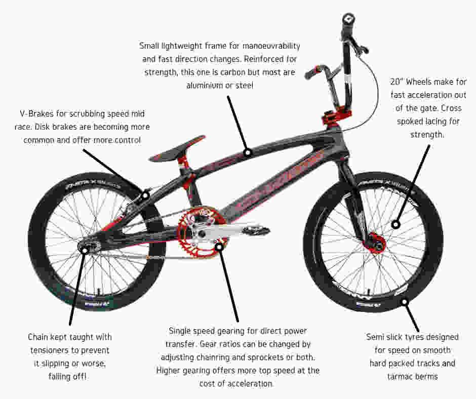 Anatomy Of A Bmx Racing Bike Get Into Bmx Perry Barr