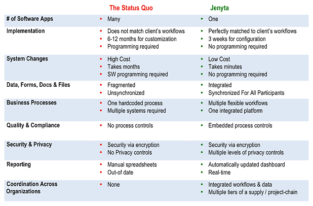 Compare Jenyta's system functionality to the status quo
