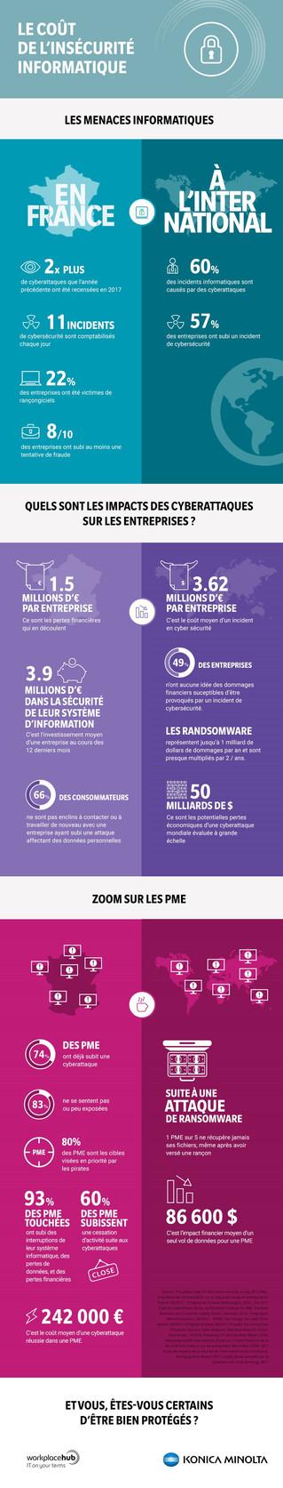 Infographie : Le coût de l'insécurité informatique