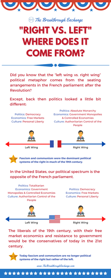 """""""Right vs. Left"""" Where does it come from?"""