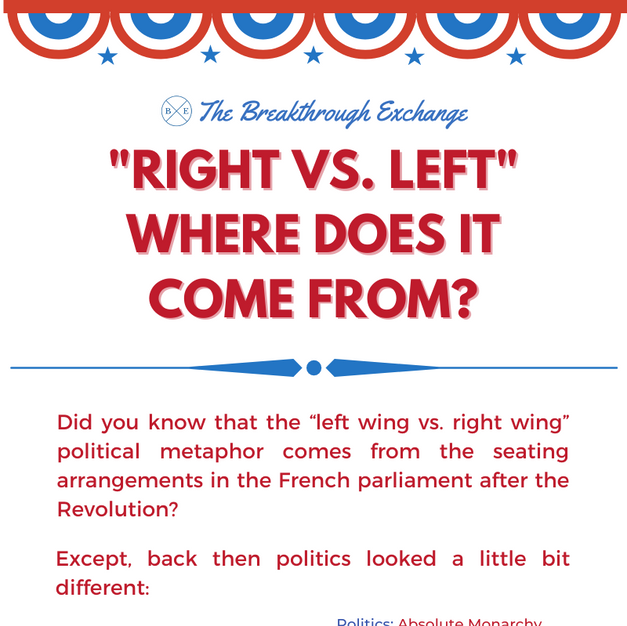 """Right vs. Left"" Where does it come from?"