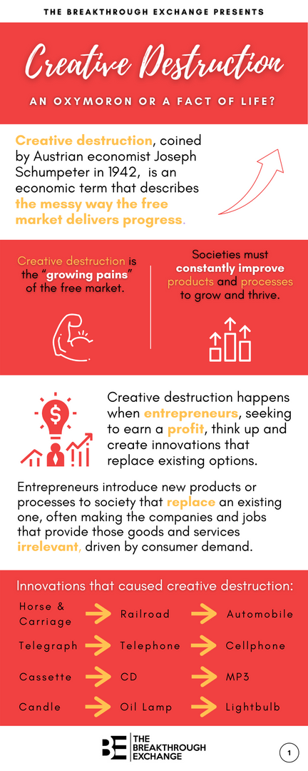 Creative Destruction 1/2