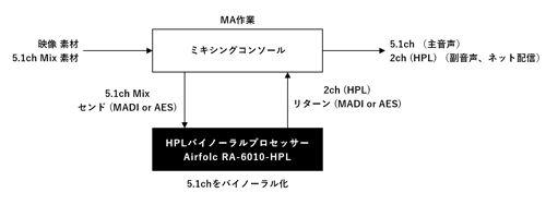HPL MA作業
