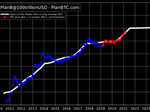 Kursprognose: Bitcoin-Bullrun - Wie weit geht die Reise?