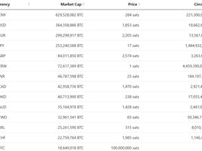 """Bitcoin Kritik - Warum hat sich Bitcoin bislang noch nicht """"durchgesetzt""""?"""