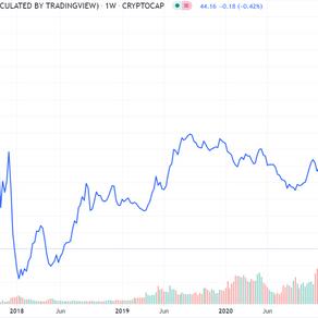 "Investment in Bitcoin oder ""Krypto""?"