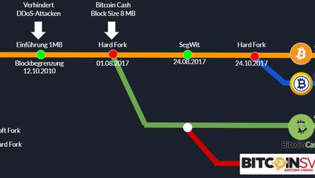 Bitcoin-Forks