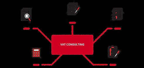 VAT-Consulting-Diagram-870x409.png