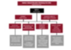 acew organizational chart.PNG